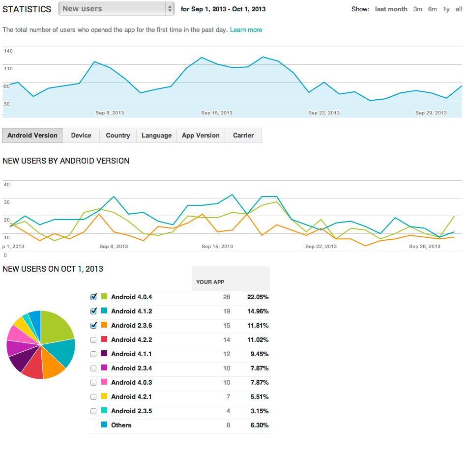Google incrementa recurso de acompanhamento de aplicativos pelo analytics c digo fonte - Google developer console ...