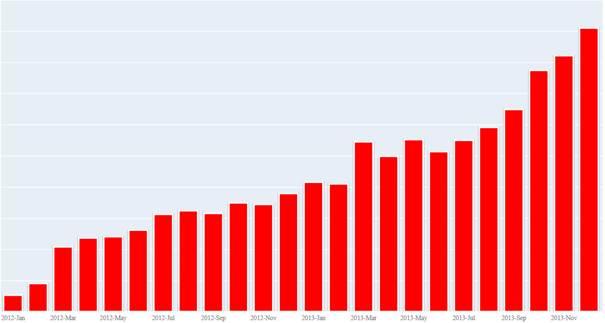 grafico-crescimento-ameacas