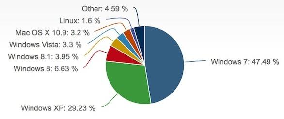 net-applications-january