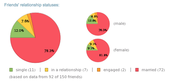 facebook-relationship-report