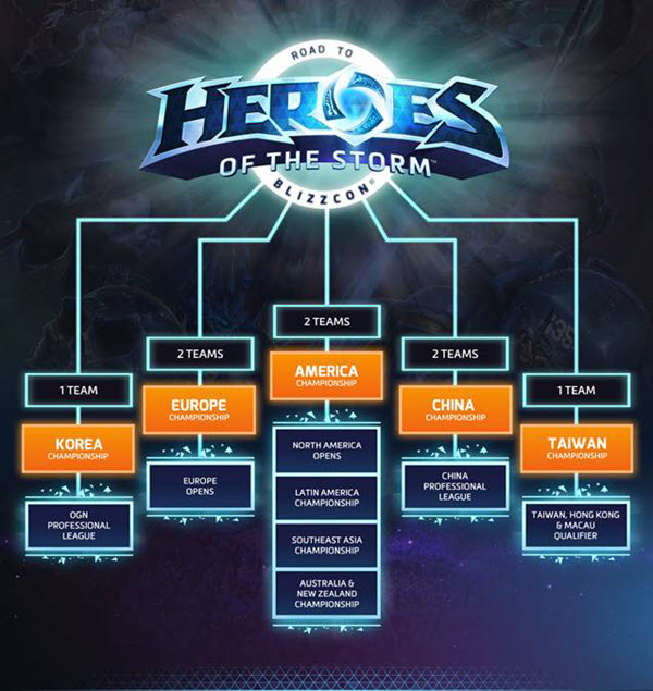 Heroes of the Storm - Campeonato Mundial