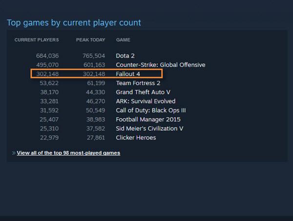 Fallout 4 ultrapassa GTA V - numero jogadores - Steam