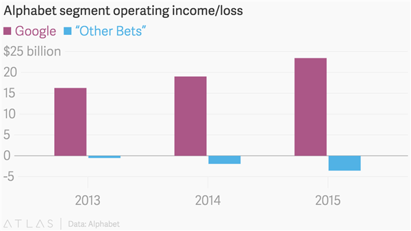 alphabet-annual-operating-cost