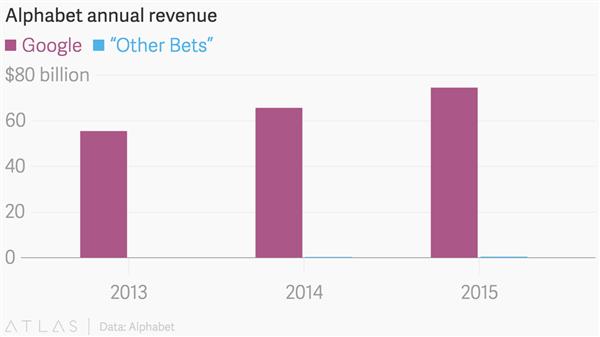 alphabet-annual-revenue