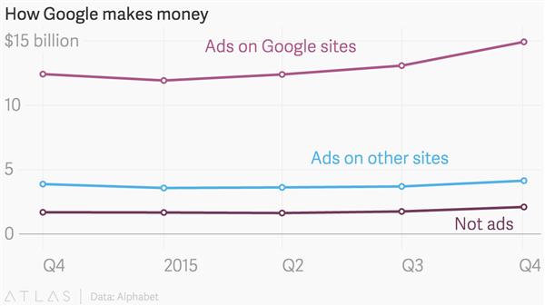 how-google-makes-money