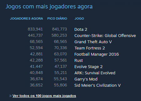 Steam - Evolve - Mais jogados