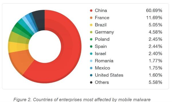 malware-mobile-2016-country