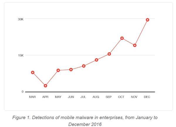 malware-mobile-2016