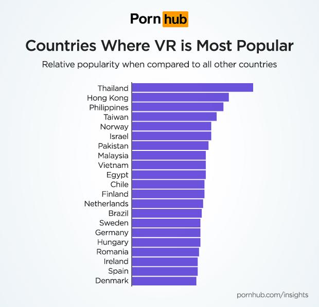 pornhub-insights-virtual-reality-growth-countries-popularity