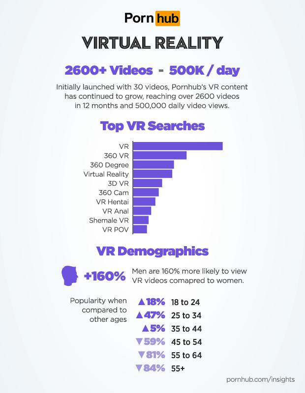pornhub-insights-virtual-reality-stats