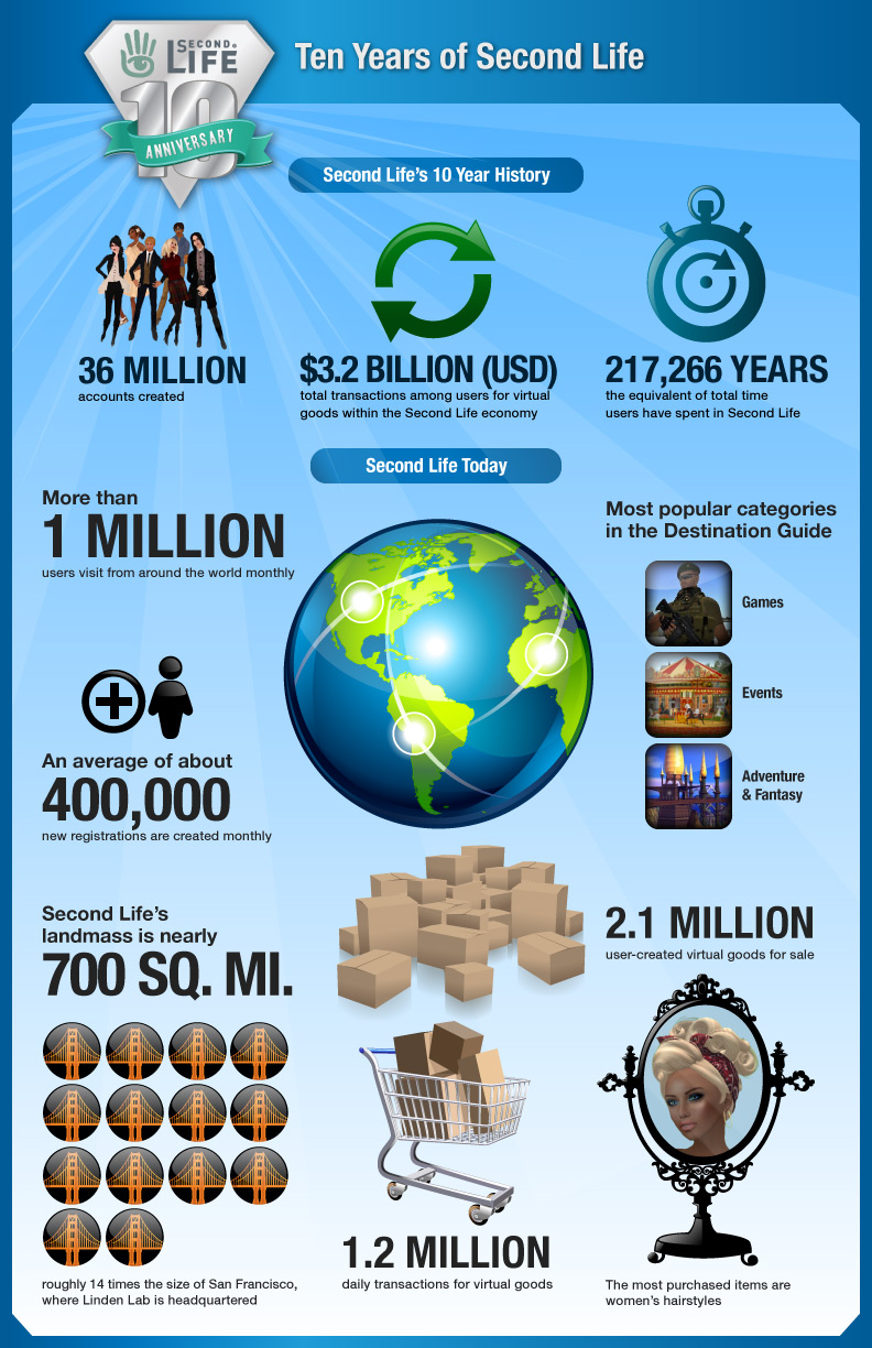 second-life-infographic