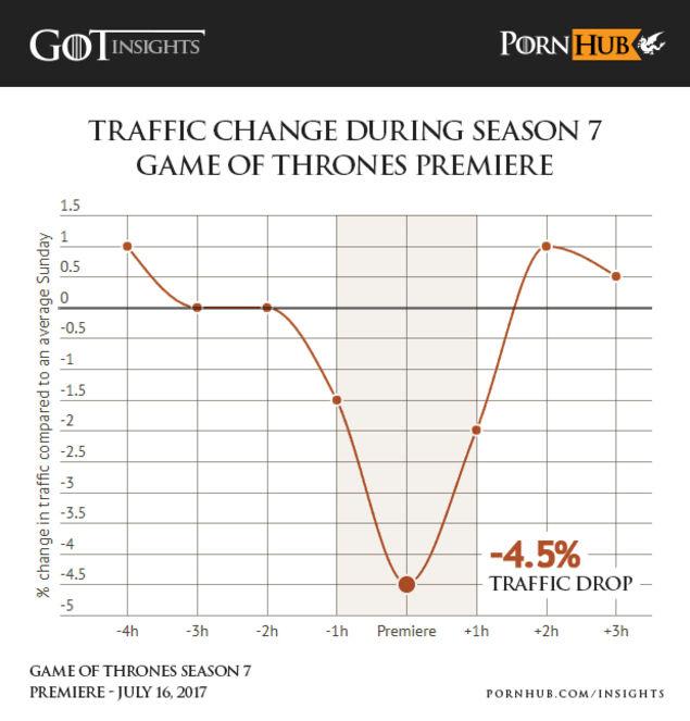 pornhub-chart