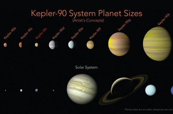 sistema kepler 90